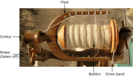 This pictures shows the parts of a bobbin-lead wheel's flyer and bobbin