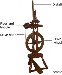 The pictures shows where the treadle, drive wheel, drive band, flyer and bobbin and distaff are located on a castle wheel.