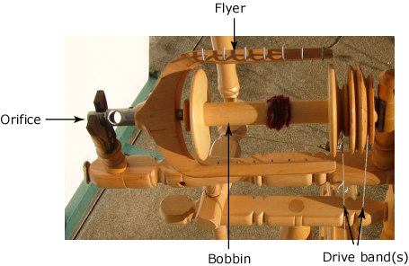 This pictures shows the parts of a double-drive wheel's flyer and bobbin