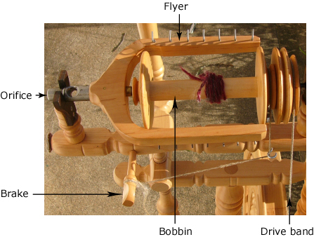 This pictures shows the parts of a scotch-brake wheel's flyer and bobbin